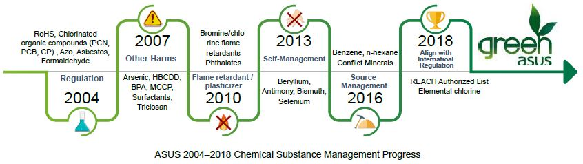 Review of potentially harmful substances - arsenic, mercury and selenium